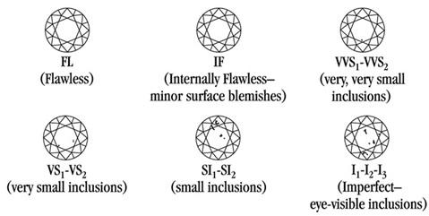 Ένα παράδειγμα για το πως μπορεί να είναι οι εγκλίσεις στα διαμάντια  υπάρχει πιο κάτω  fd323e0b19c